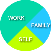 Work - Family - Self